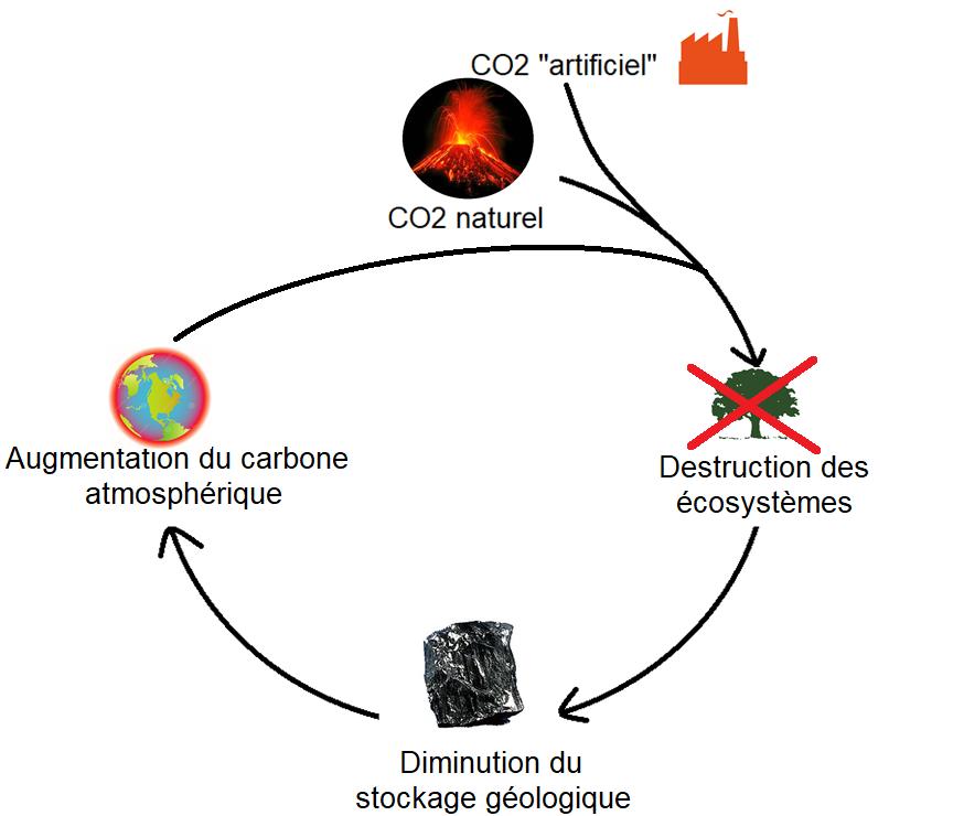 Image d'illustration pour Théorie de l'emballement climatique - quels sont les risques?