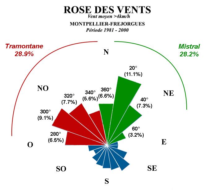 Image d'illustration pour Vent à Montpellier : mistral ou tramontane ?