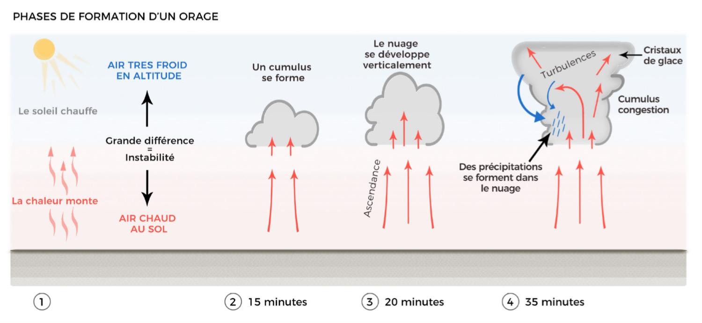 Image d'illustration pour Premiers orages printaniers de la saison dans les prochains jours