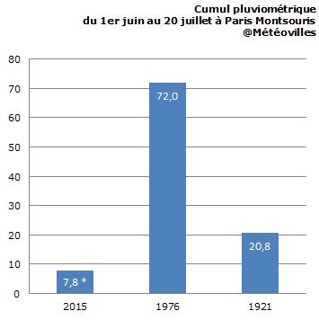 Image d'illustration pour Sécheresse : vers un record bas de pluviométrie à Paris ?
