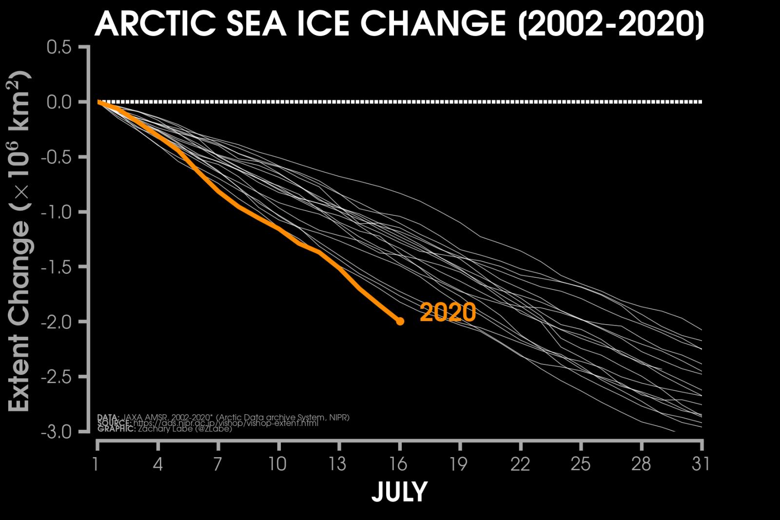 Image d'illustration pour Fortes chaleurs et fonte record de la banquise Arctique