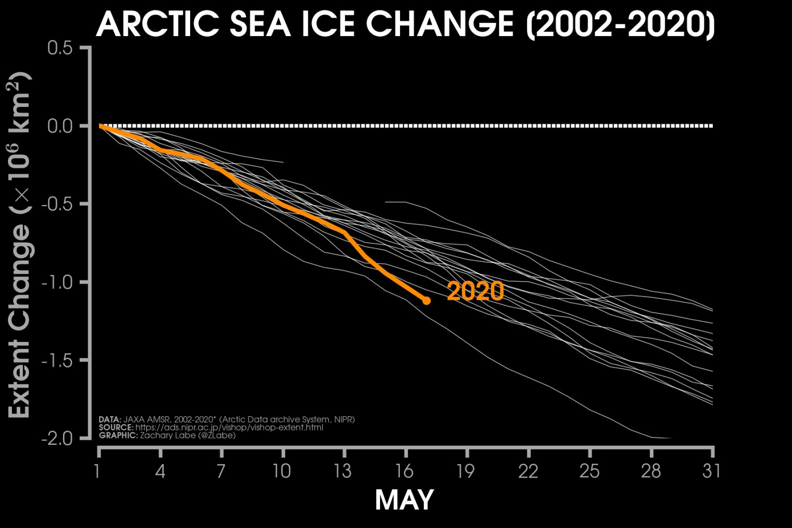 Image d'illustration pour Une banquise Arctique en fonte accélérée en ce printemps