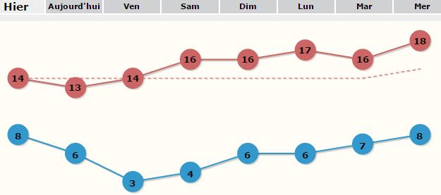 Image d'illustration pour Printemps : l'anticyclone ramène soleil et douceur sur la France