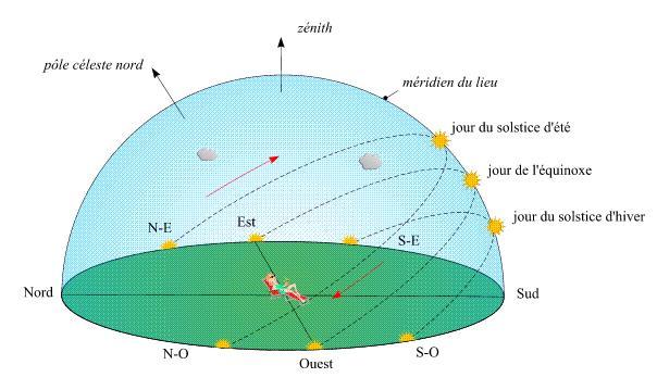 Image d'illustration pour Solstice d'été : le jour le plus long de l'année mais pas le plus chaud