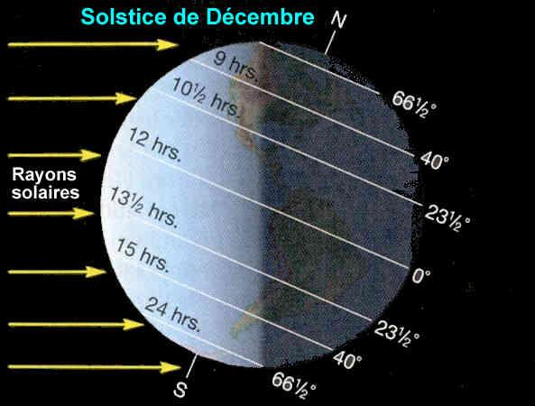 Solstice dhiver : jour le plus court de lann��e - 21-decembre.