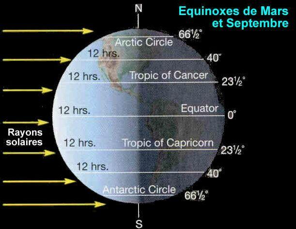 quelle est la date du solstice d hiver