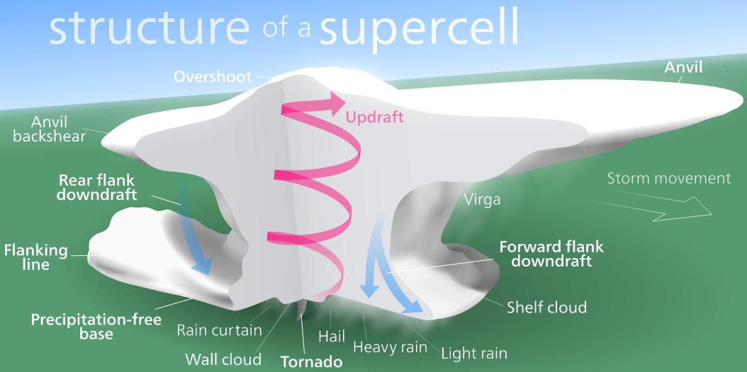 Image d'illustration pour Orage supercellulaire : explications et vidéos