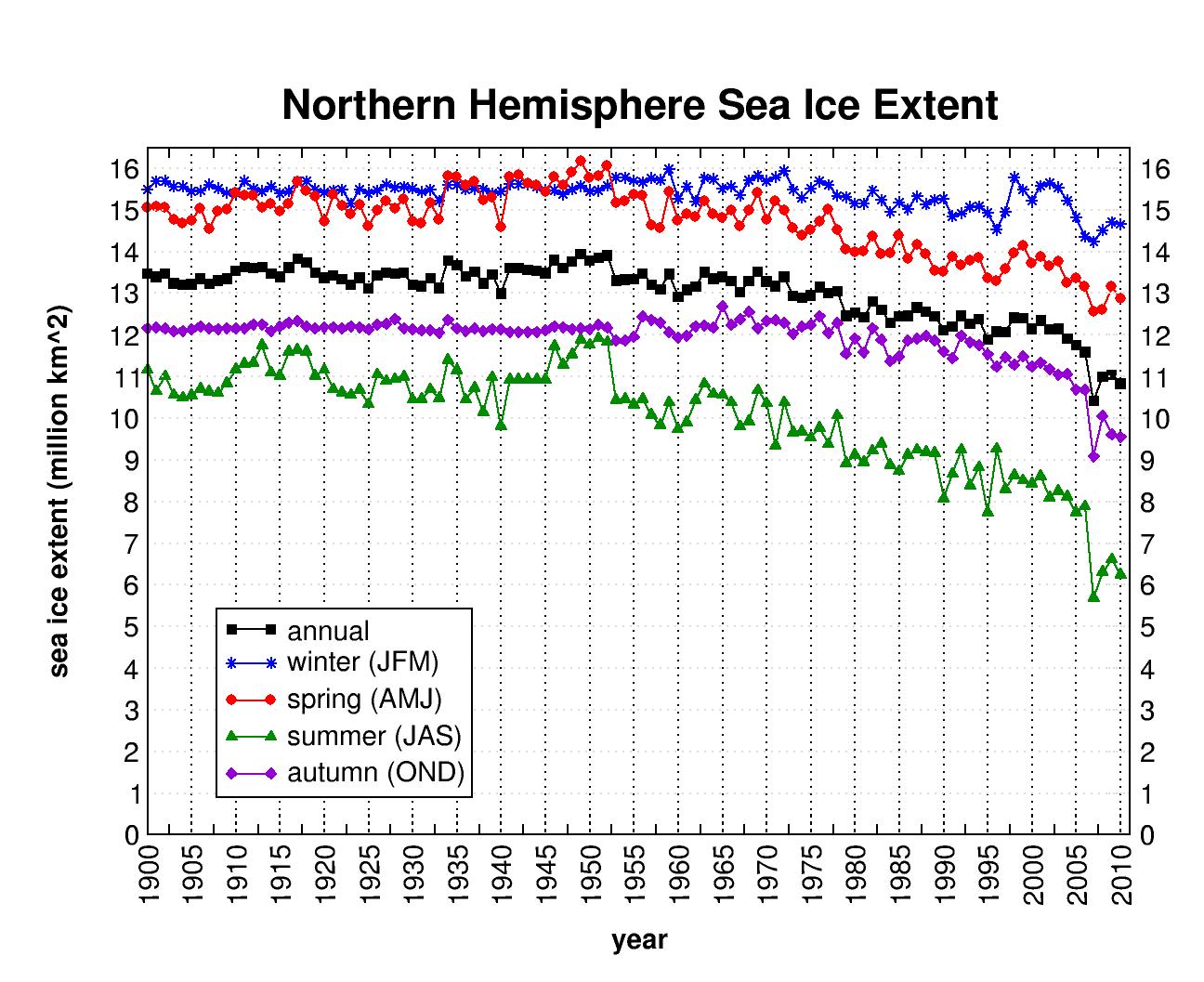 superficies-moyennes-glaces-hemisphere-nord-depuis-1900