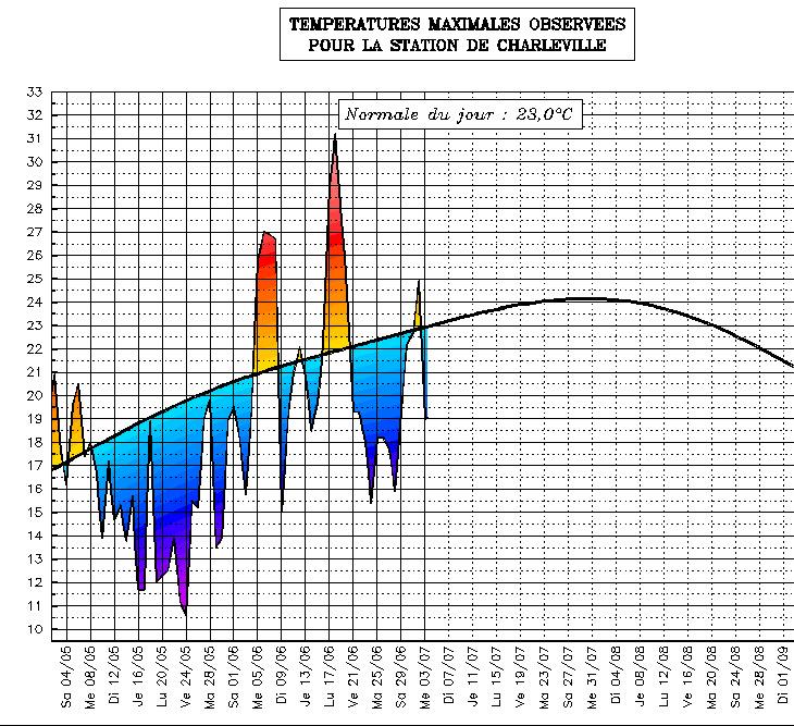Image d'illustration pour Suivi des températures estivales : Nord & Champagne Ardenne