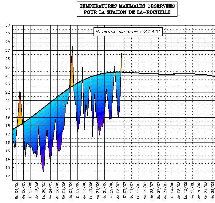 Image d'illustration pour Suivi des températures estivales : Poitou Charentes