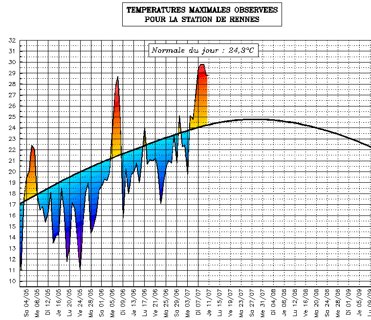 Suivi des temp ratures estivales bretagne 11 juillet - Meteo rennes samedi ...