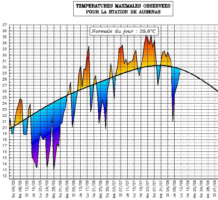 Image d'illustration pour Suivi des températures estivales : Rhône Alpes