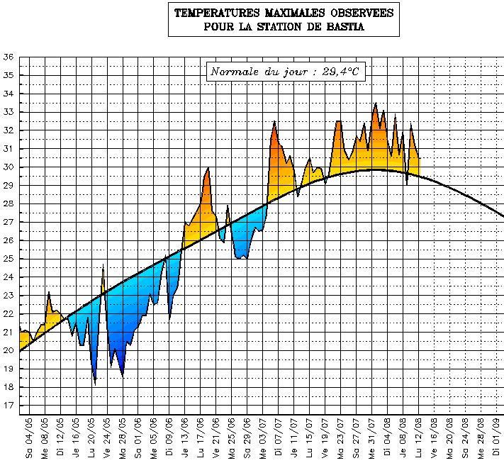 Image d'illustration pour Suivi des températures estivales : Corse