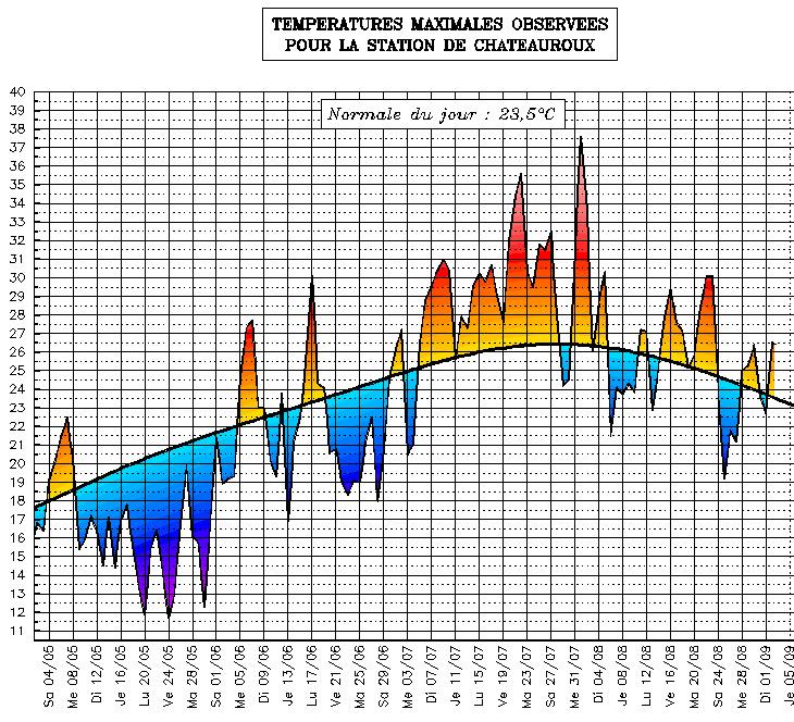 Image d'illustration pour Suivi des températures estivales : Centre