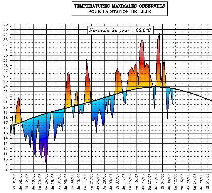 Image d'illustration pour Suivi des températures estivales : Nord-pas-de-Calais
