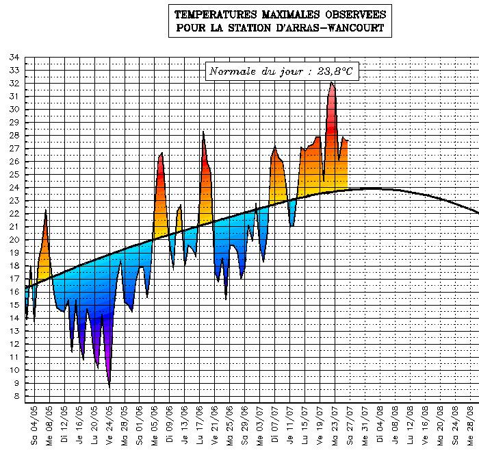 Image d'illustration pour Suivi des températures estivales : Nord Pas de Calais