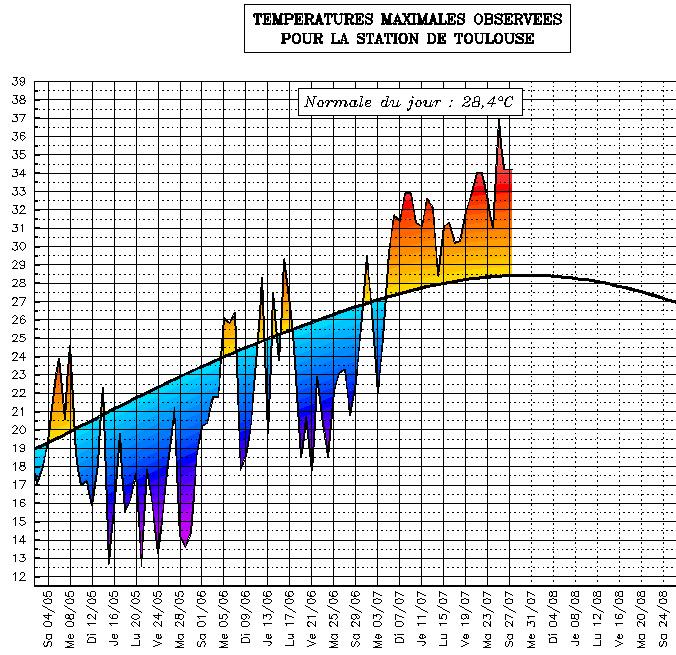 Image d'illustration pour Suivi des températures estivales : Midi-Pyrénées