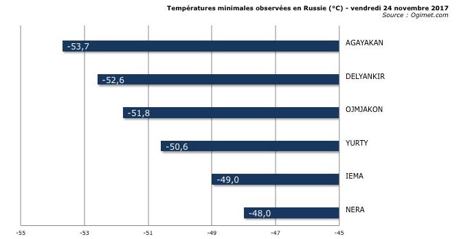 Image d'illustration pour Froid glacial en Sibérie Orientale : jusqu'à -50°C