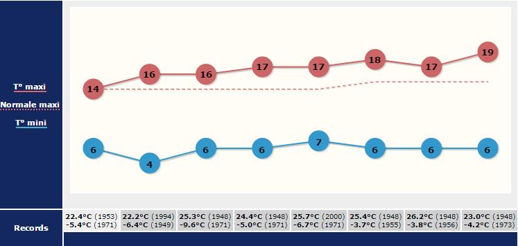Image d'illustration pour Froid la nuit et doux l'après-midi : fortes amplitudes de température