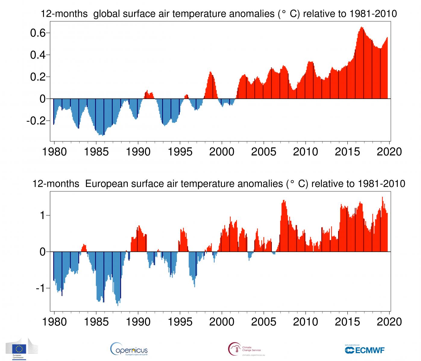 Image d'illustration pour Nouveau record de température mondiale en octobre 2019