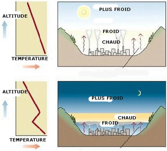 Image d'illustration pour Anticyclone et inversions de température
