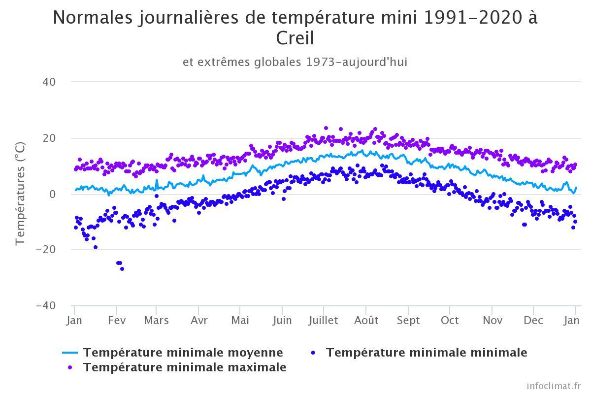Image d'illustration pour températures Creil