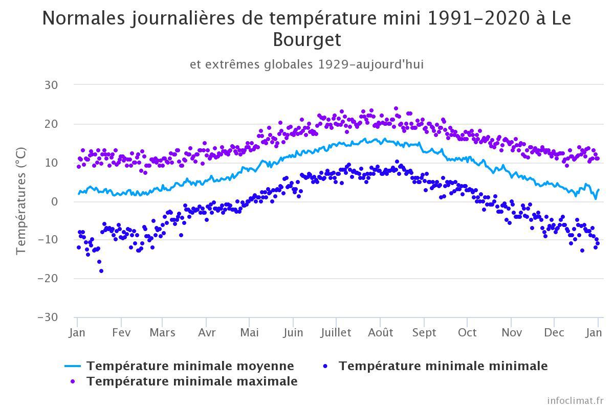 Image d'illustration pour températures Le Bourget