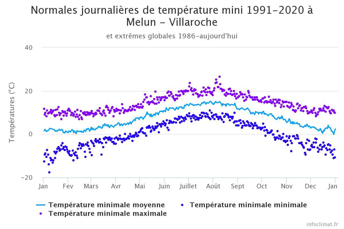 Image d'illustration pour températures Melun