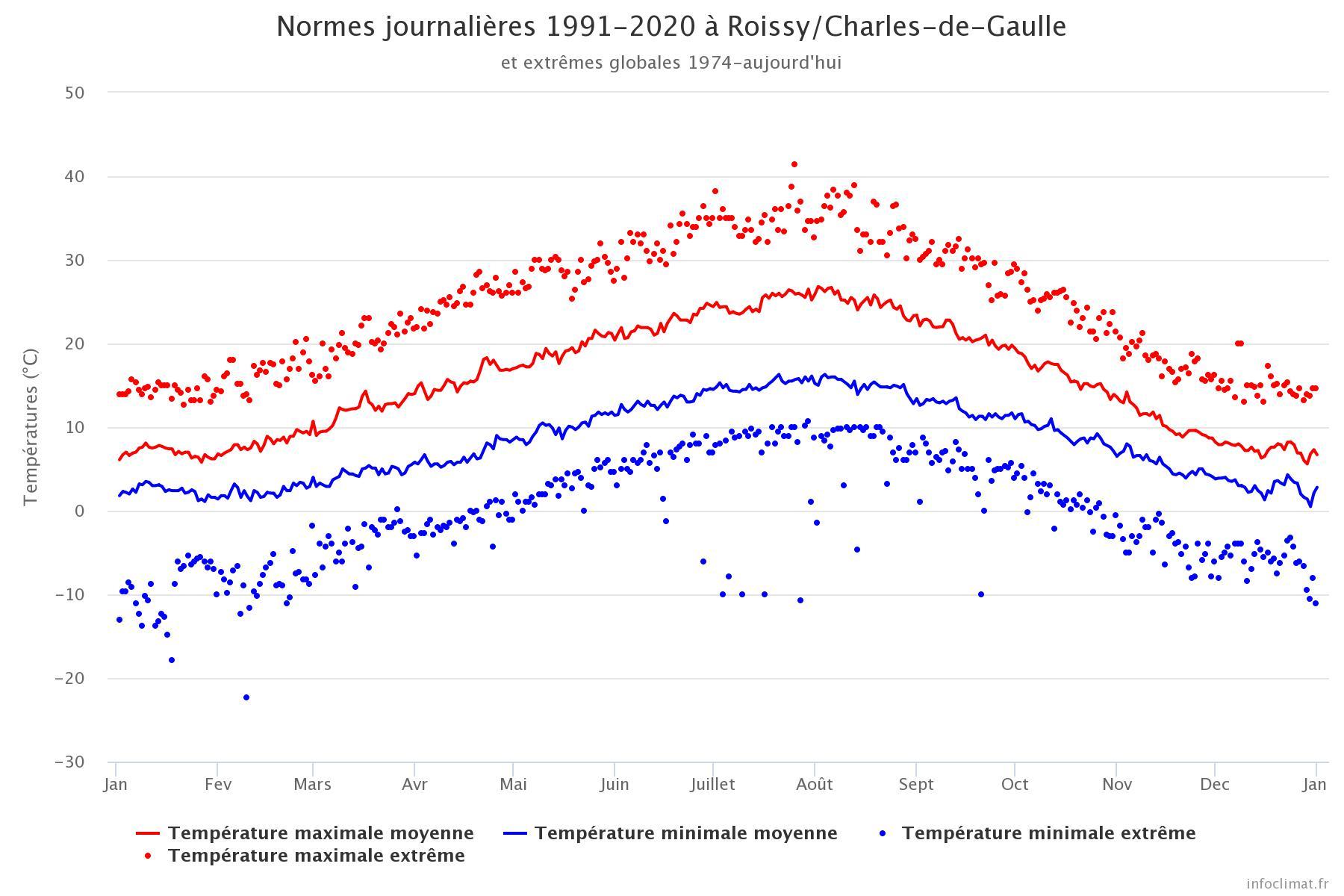 Image d'illustration pour températures Roissy