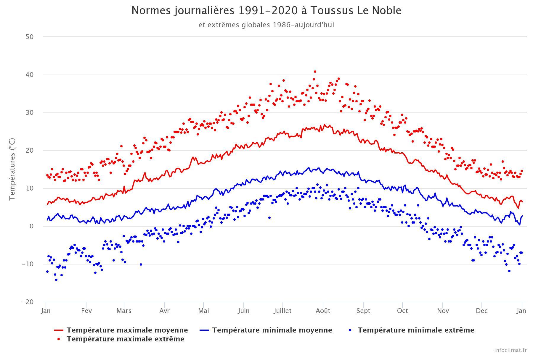 Image d'illustration pour températures Toussus le Noble