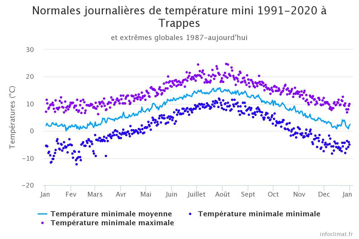 Image d'illustration pour températures Trappes