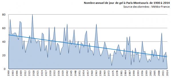 évolution du nombre de jours de gel à Paris